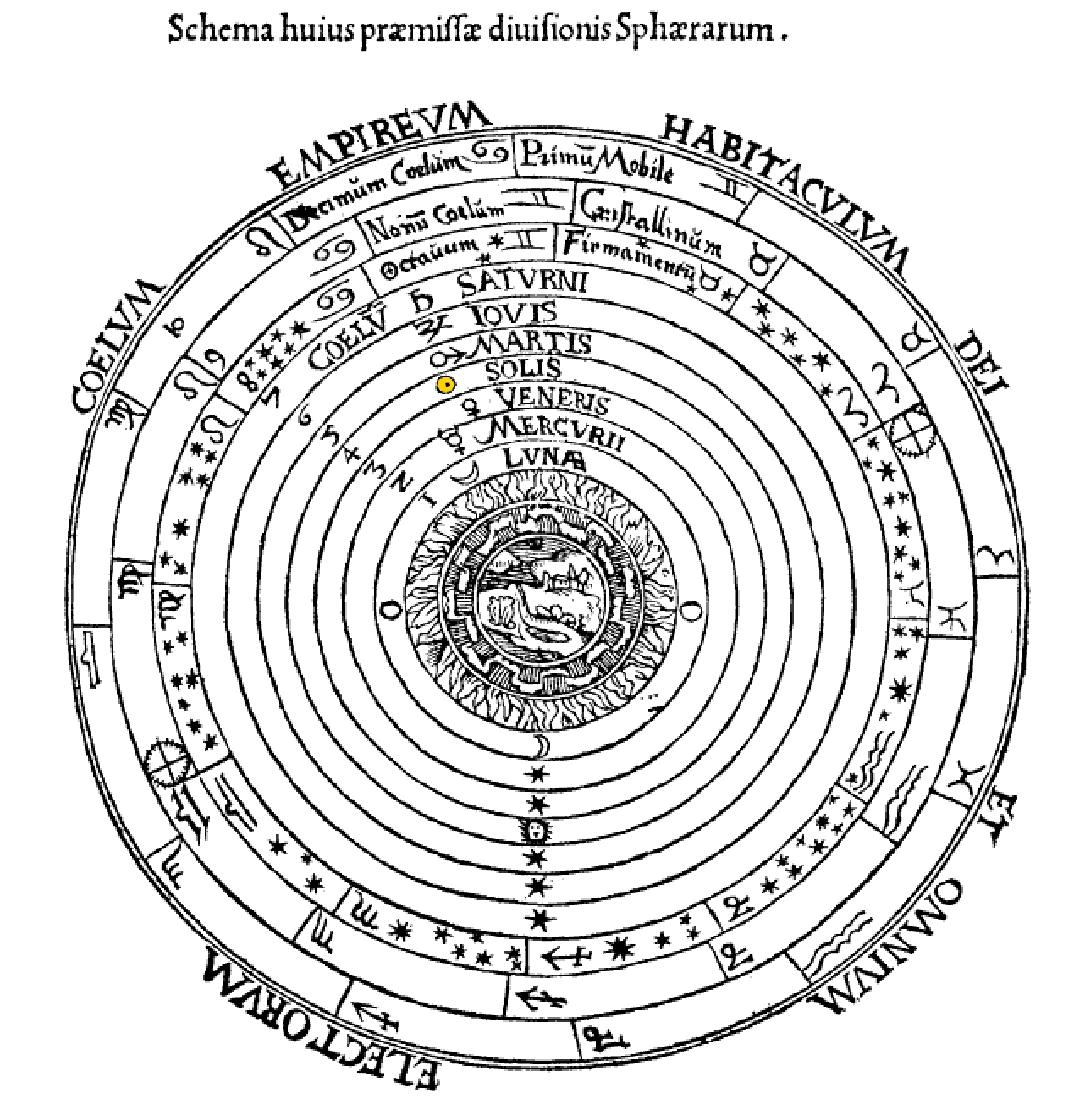 """Ons zonnestelsel op de manier volgens Ptolemaus. Door Petrus Apianus in het boek """"Cosmographia"""" (1524), Cardiff University Library"""