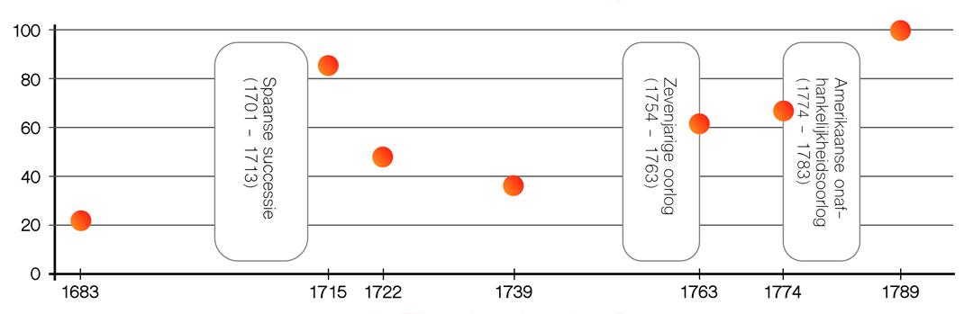 Evolutie van de Franse staatsschulden tussen 1683 en 1790